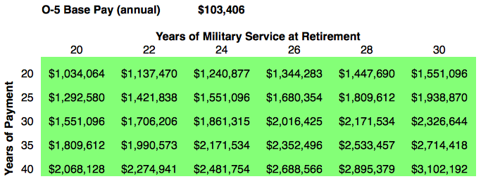 officer retirement pay table